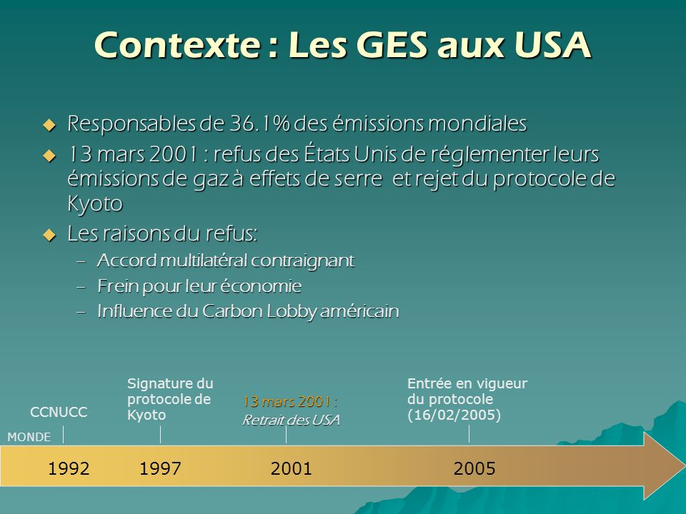 Contexte : Les GES aux USA