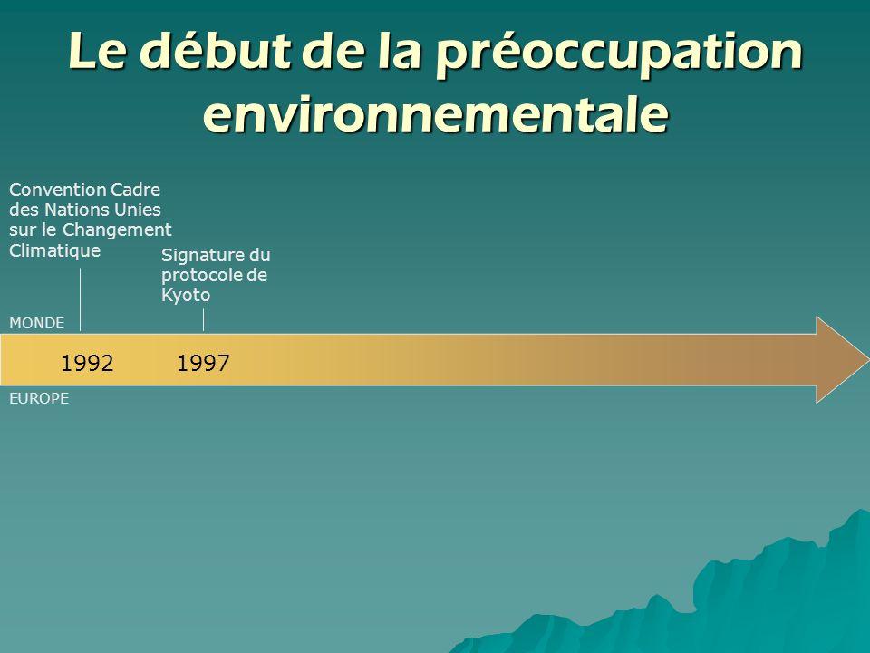 Le début de la préoccupation environnementale
