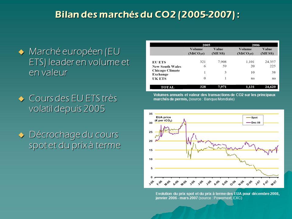Bilan des marchés du CO2 (2005-2007) :