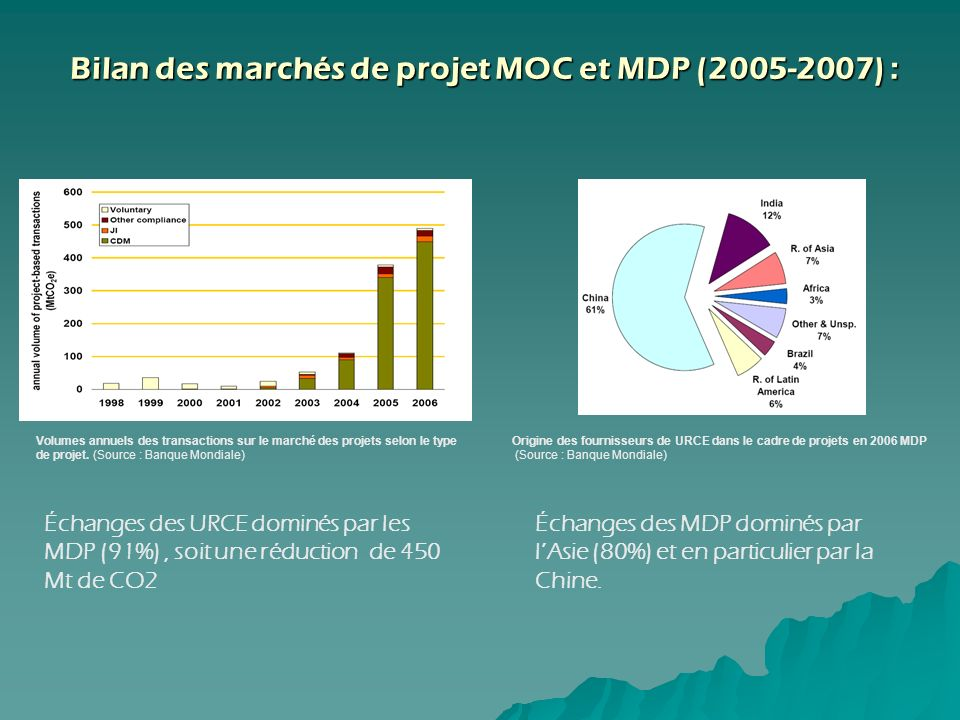 Bilan des marchés de projet MOC et MDP (2005-2007) :