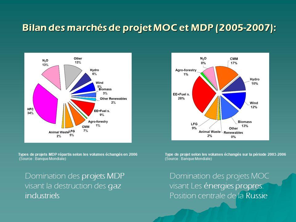 Bilan des marchés de projet MOC et MDP (2005-2007):