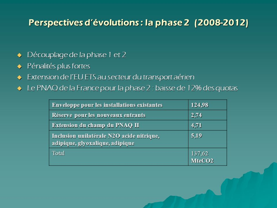 Perspectives d'évolutions : la phase 2 (2008-2012)