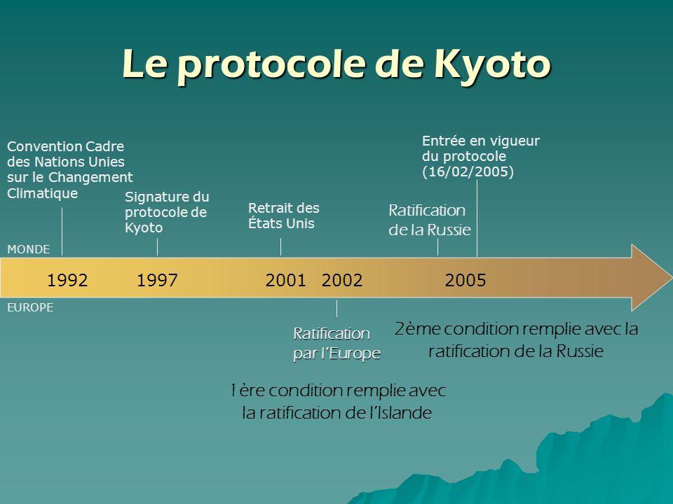 Le protocole de Kyoto 2005. Entrée en vigueur du protocole (16/02/2005) Convention Cadre des Nations Unies sur le Changement Climatique.