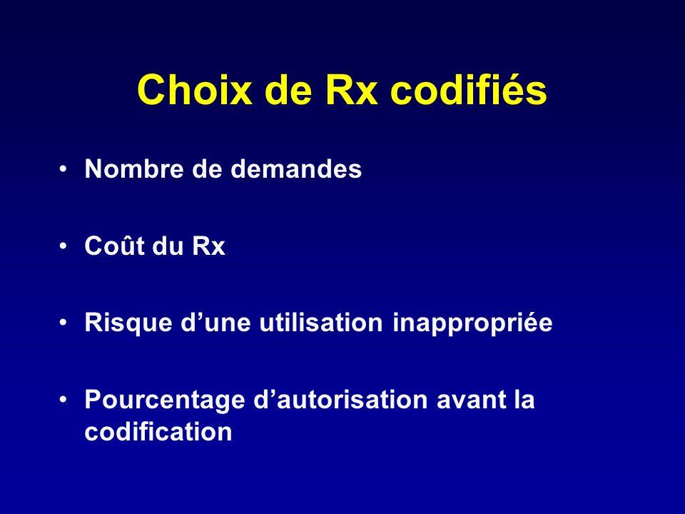 Choix de Rx codifiés Nombre de demandes Coût du Rx