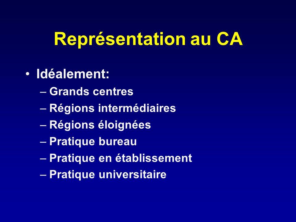 Représentation au CA Idéalement: Grands centres Régions intermédiaires
