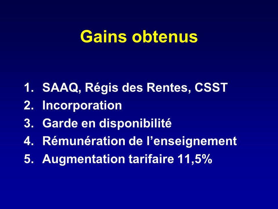 Gains obtenus SAAQ, Régis des Rentes, CSST Incorporation