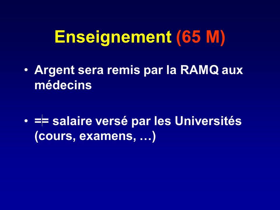Enseignement (65 M) Argent sera remis par la RAMQ aux médecins