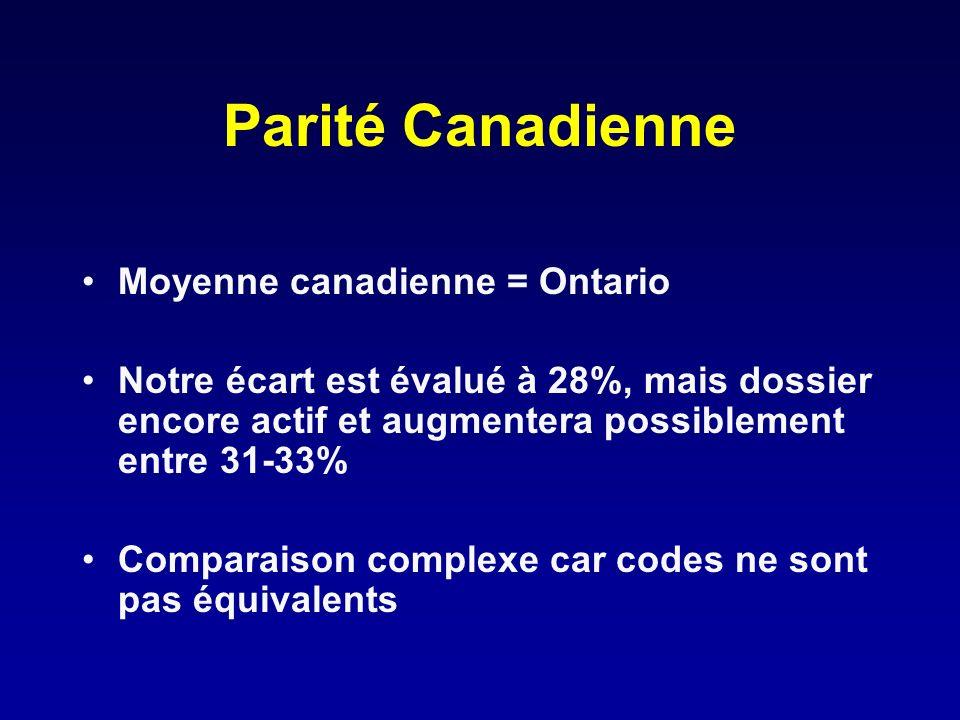 Parité Canadienne Moyenne canadienne = Ontario