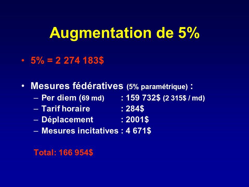 Augmentation de 5% 5% = 2 274 183$ Mesures fédératives (5% paramétrique) : Per diem (69 md) : 159 732$ (2 315$ / md)
