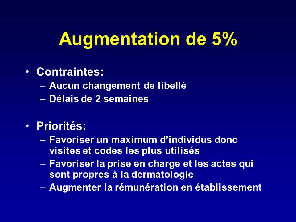 Augmentation de 5% Contraintes: Priorités: Aucun changement de libellé
