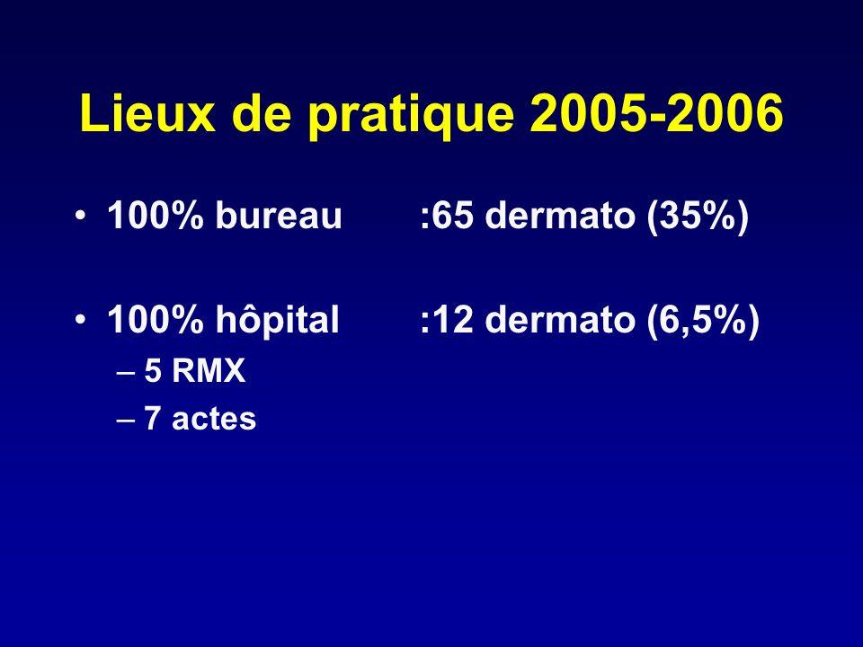 Lieux de pratique 2005-2006 100% bureau :65 dermato (35%)