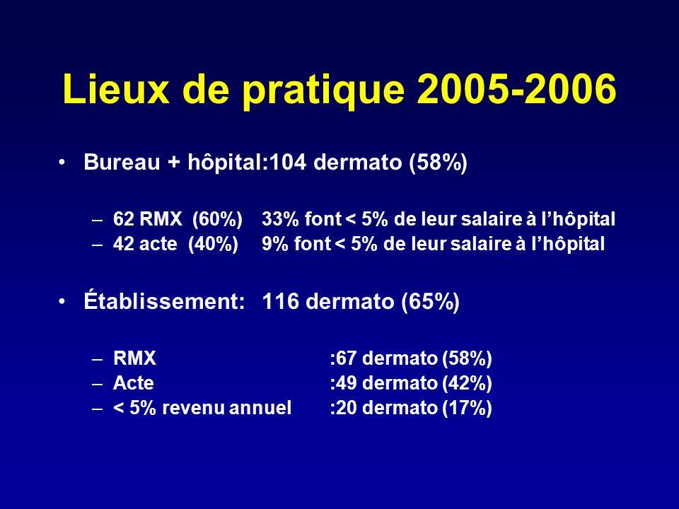 Lieux de pratique 2005-2006 Bureau + hôpital :104 dermato (58%)