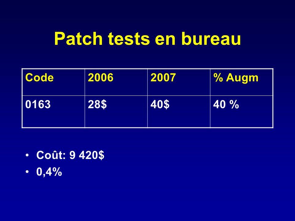 Patch tests en bureau Coût: 9 420$ 0,4% Code 2006 2007 % Augm 0163 28$