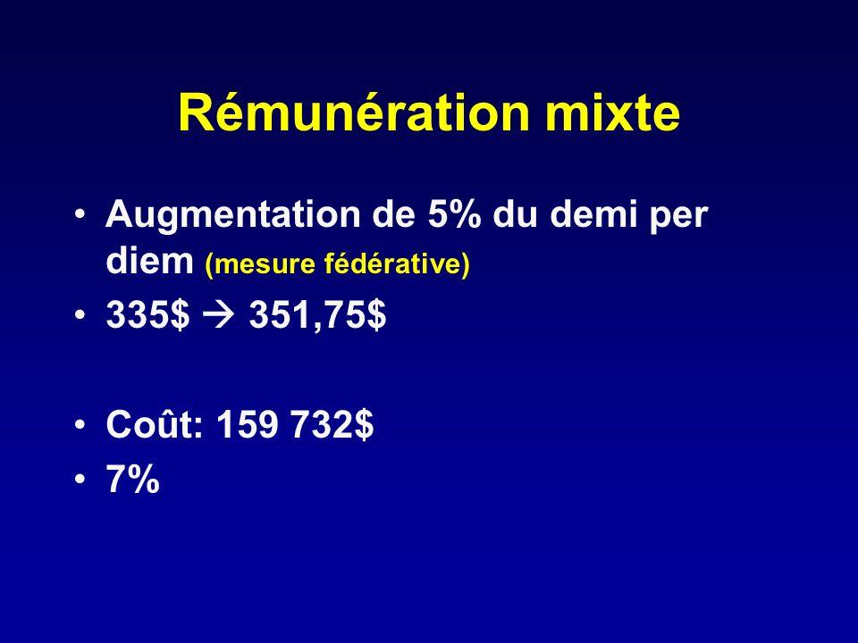 Rémunération mixte Augmentation de 5% du demi per diem (mesure fédérative) 335$  351,75$ Coût: 159 732$