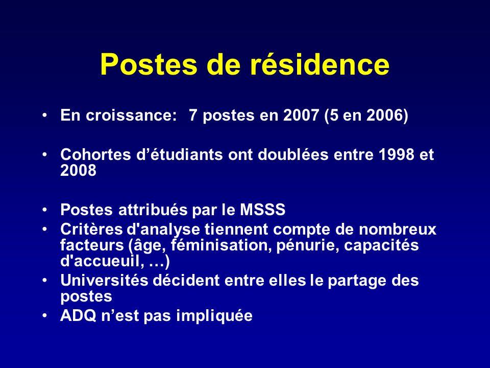 Postes de résidence En croissance: 7 postes en 2007 (5 en 2006)