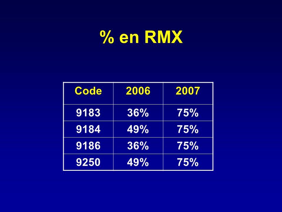 % en RMX Code 2006 2007 9183 36% 75% 9184 49% 9186 9250