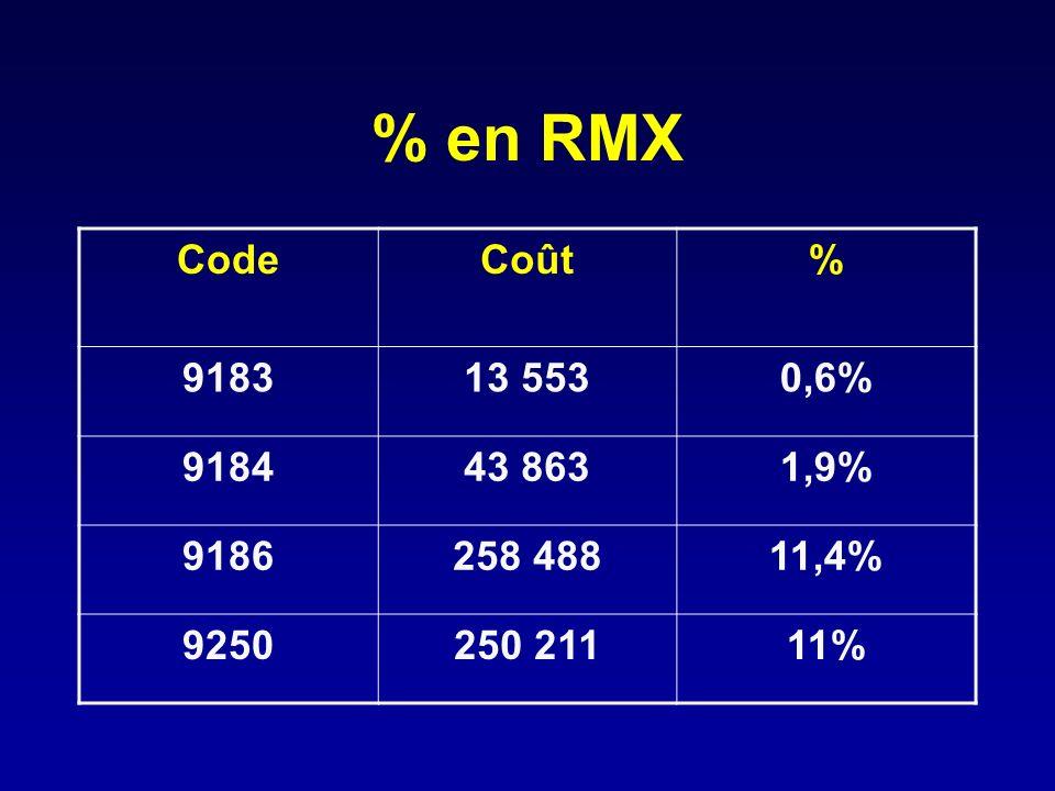 % en RMX Code Coût % 9183 13 553 0,6% 9184 43 863 1,9% 9186 258 488 11,4% 9250 250 211 11%