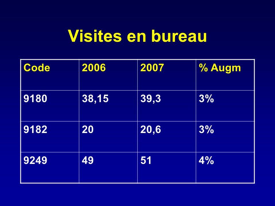Visites en bureau Code 2006 2007 % Augm 9180 38,15 39,3 3% 9182 20