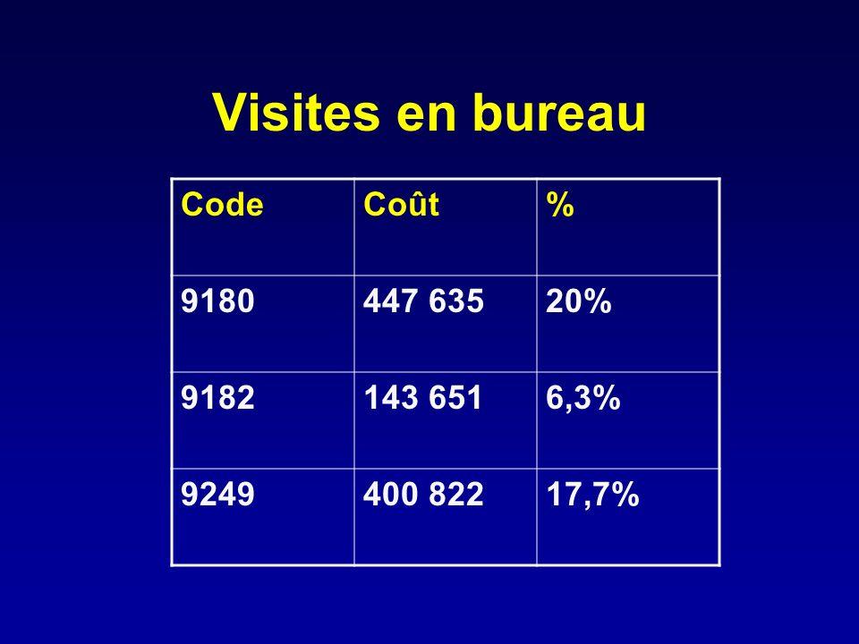 Visites en bureau Code Coût % 9180 447 635 20% 9182 143 651 6,3% 9249