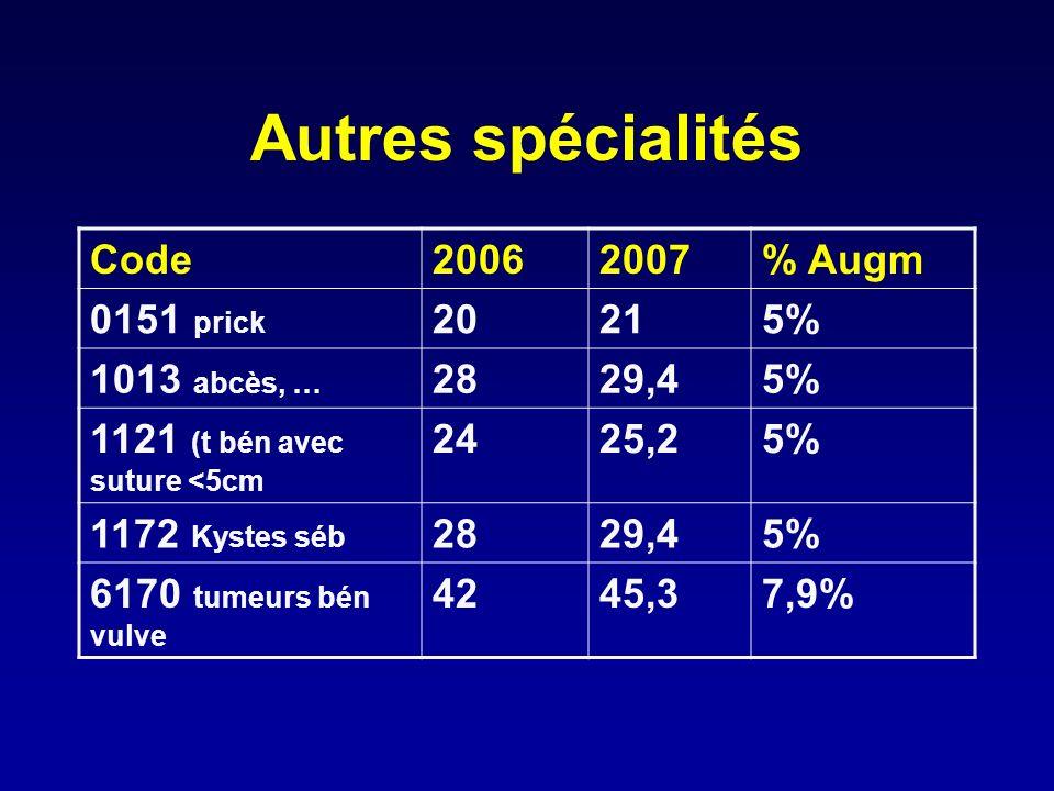 Autres spécialités Code 2006 2007 % Augm 0151 prick 20 21 5%