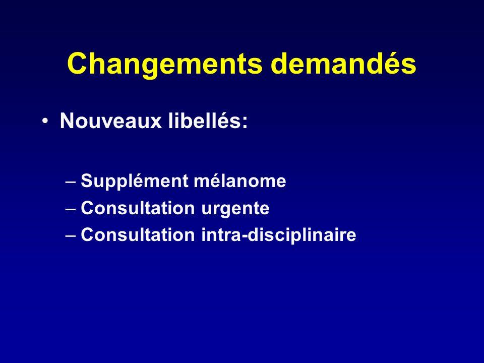 Changements demandés Nouveaux libellés: Supplément mélanome