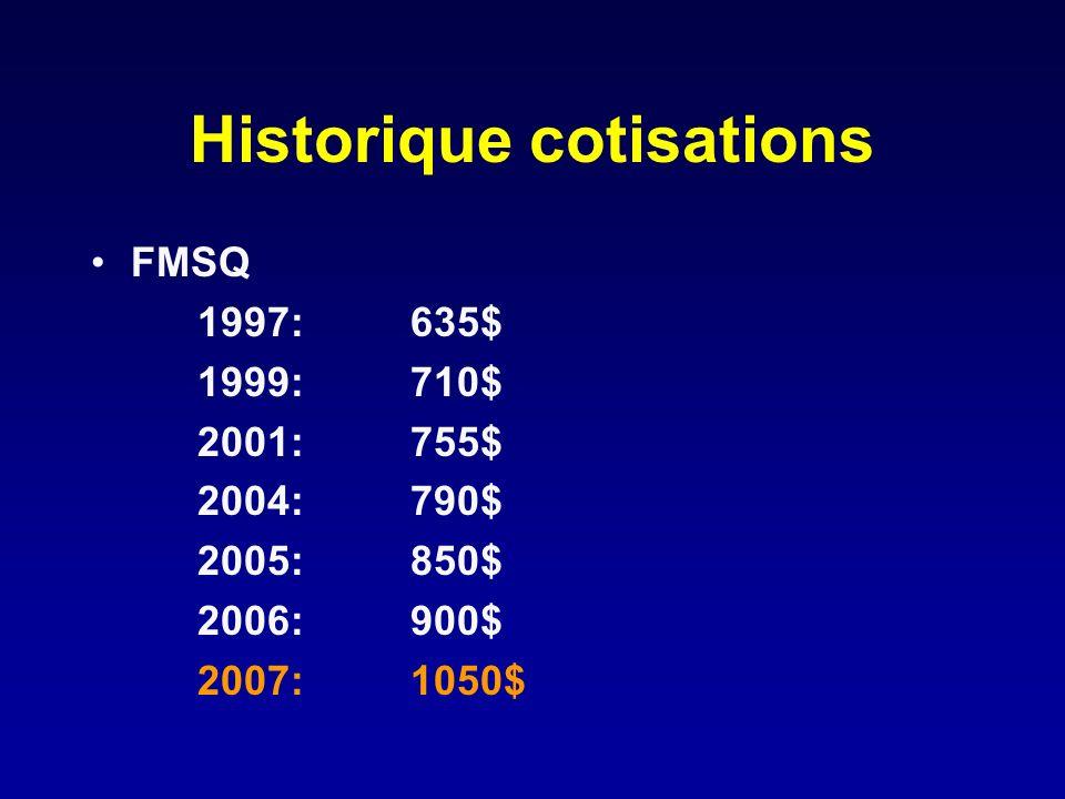 Historique cotisations