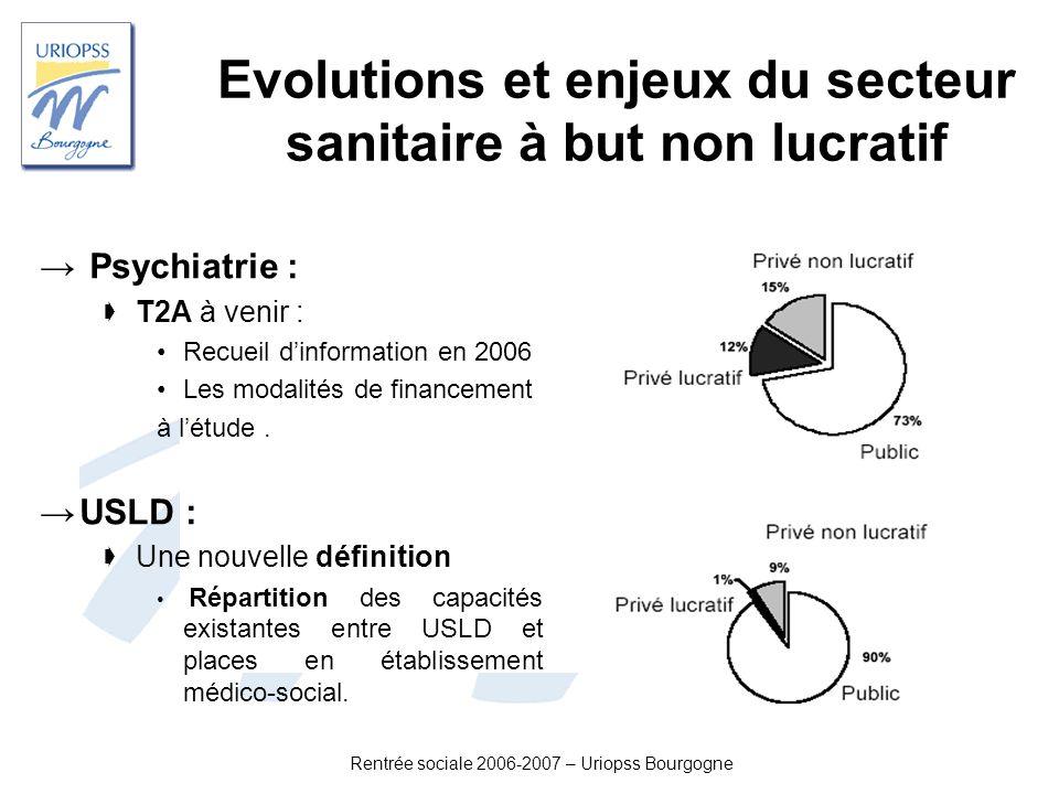 Evolutions et enjeux du secteur sanitaire à but non lucratif