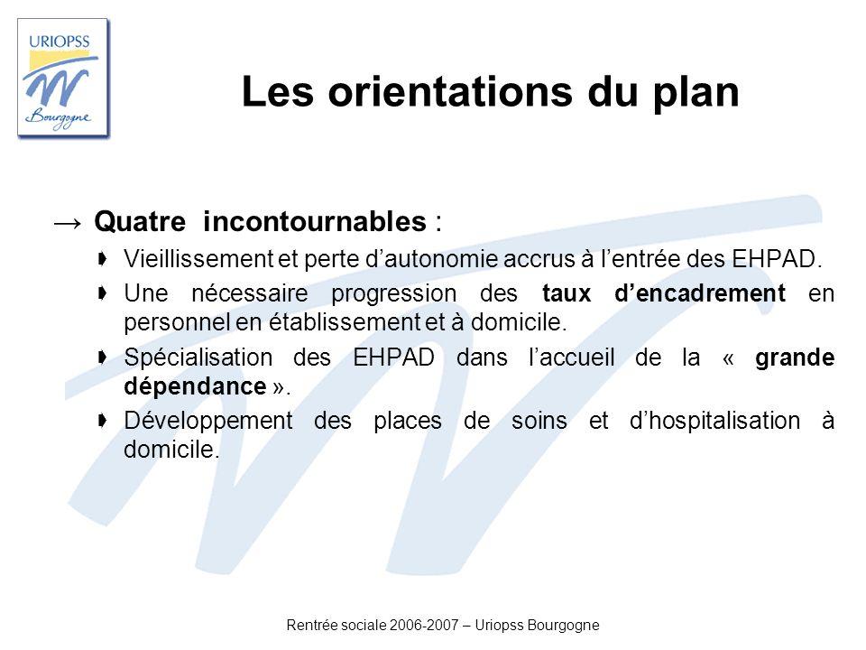 Les orientations du plan