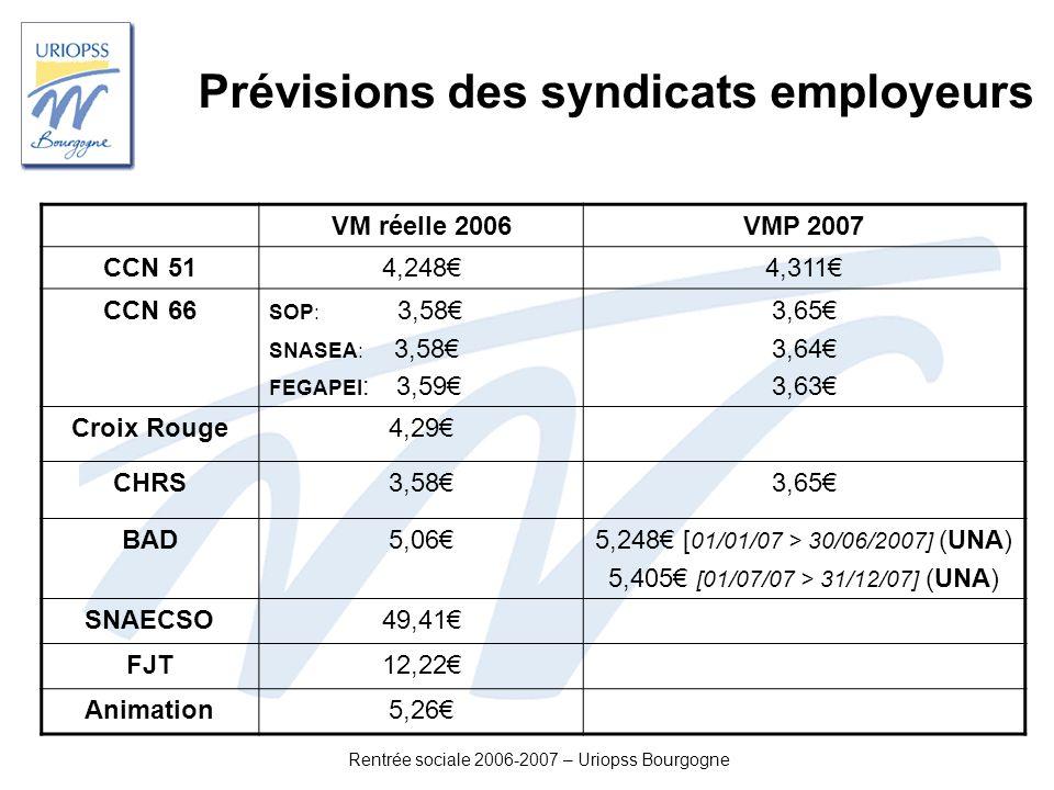 Prévisions des syndicats employeurs