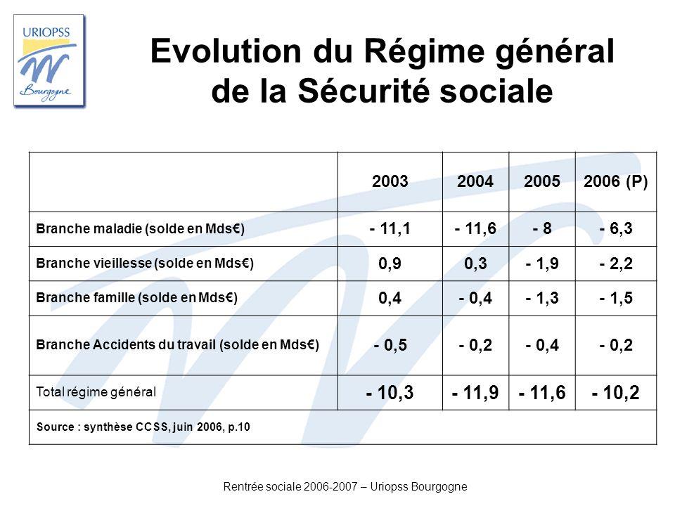 Evolution du Régime général de la Sécurité sociale