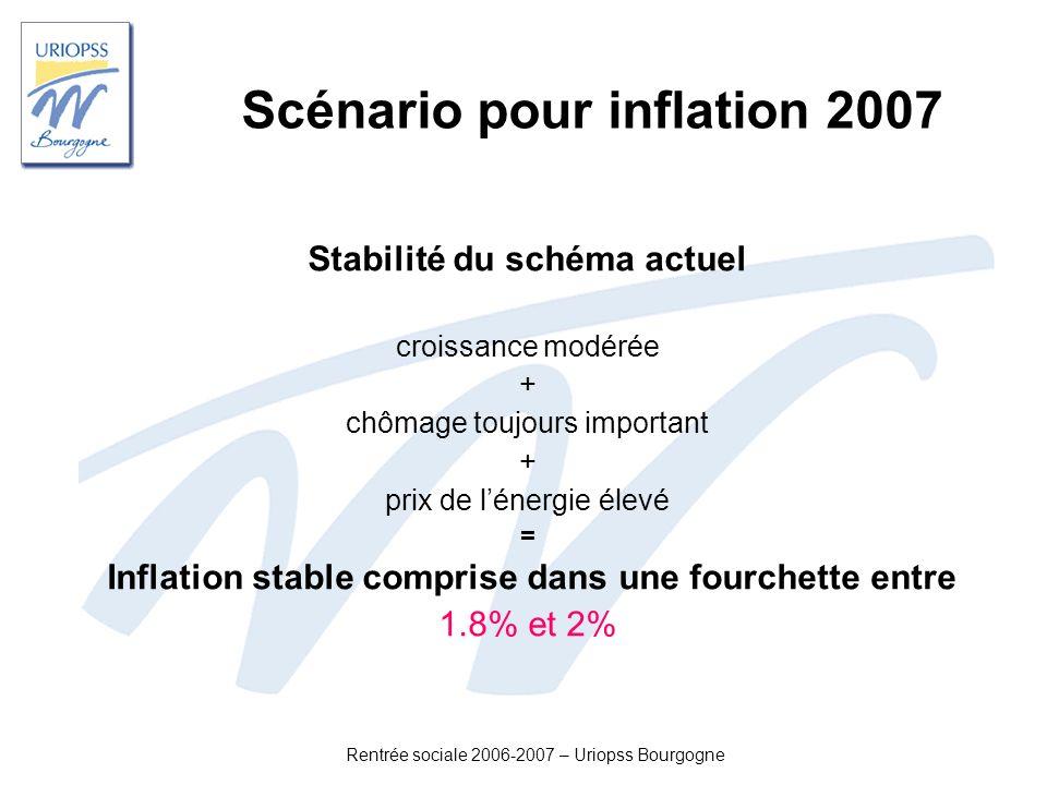 Scénario pour inflation 2007