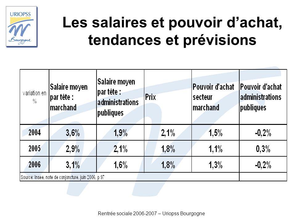 Les salaires et pouvoir d'achat, tendances et prévisions