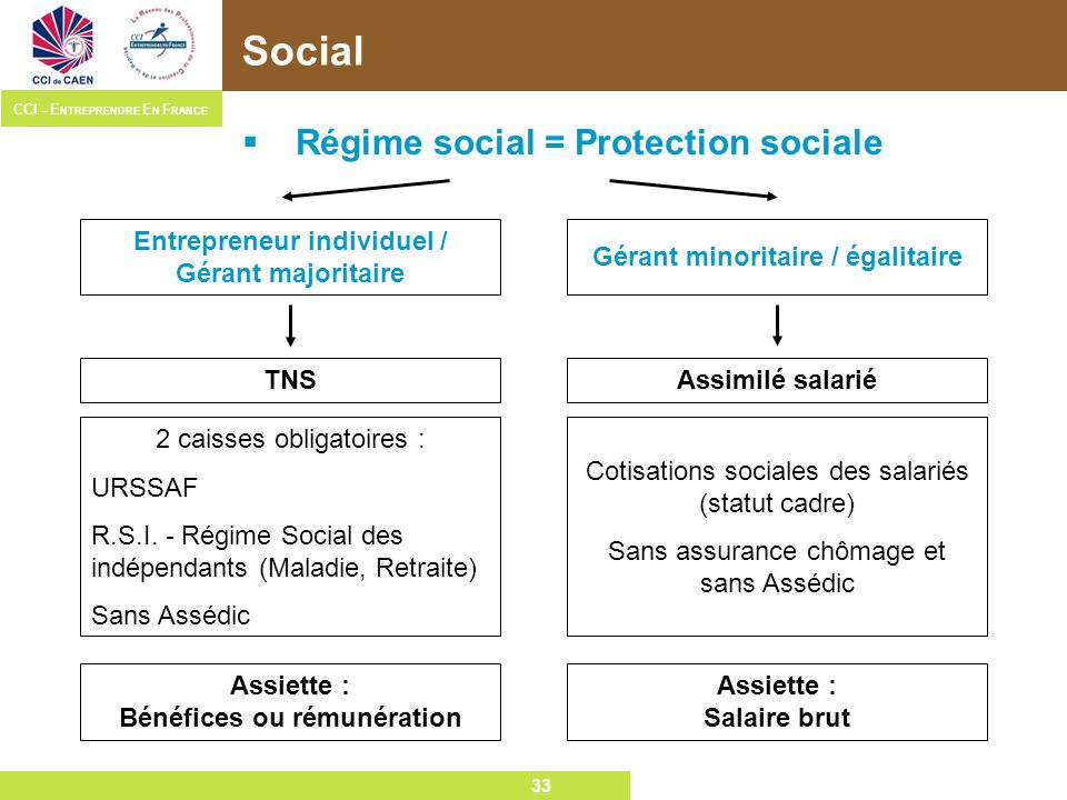 Social Régime social = Protection sociale