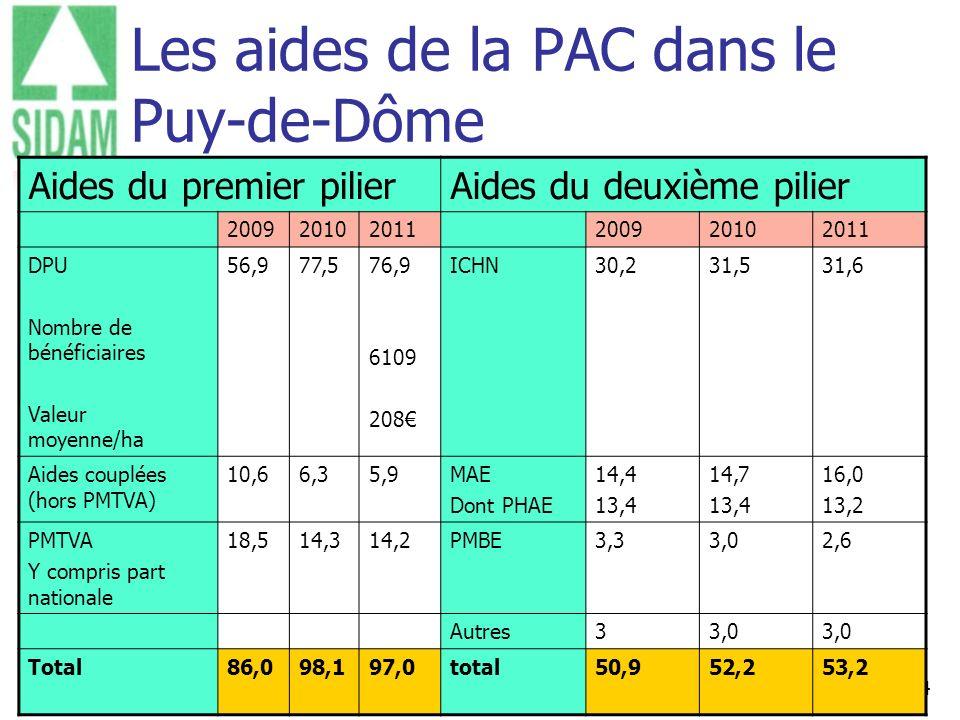 Les aides de la PAC dans le Puy-de-Dôme