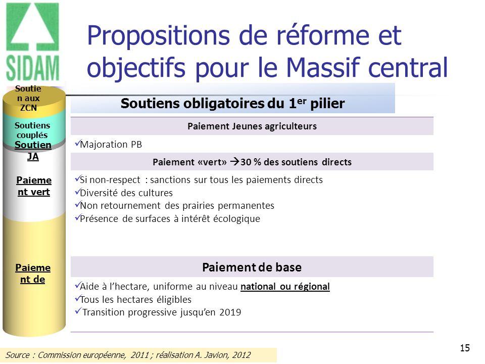 Propositions de réforme et objectifs pour le Massif central