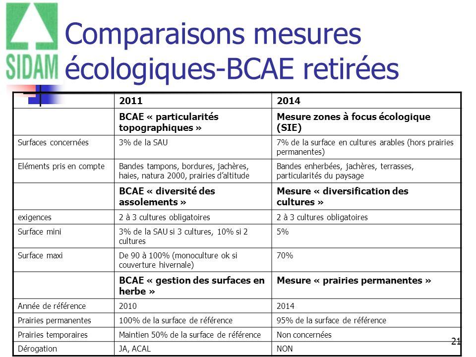 Comparaisons mesures écologiques-BCAE retirées