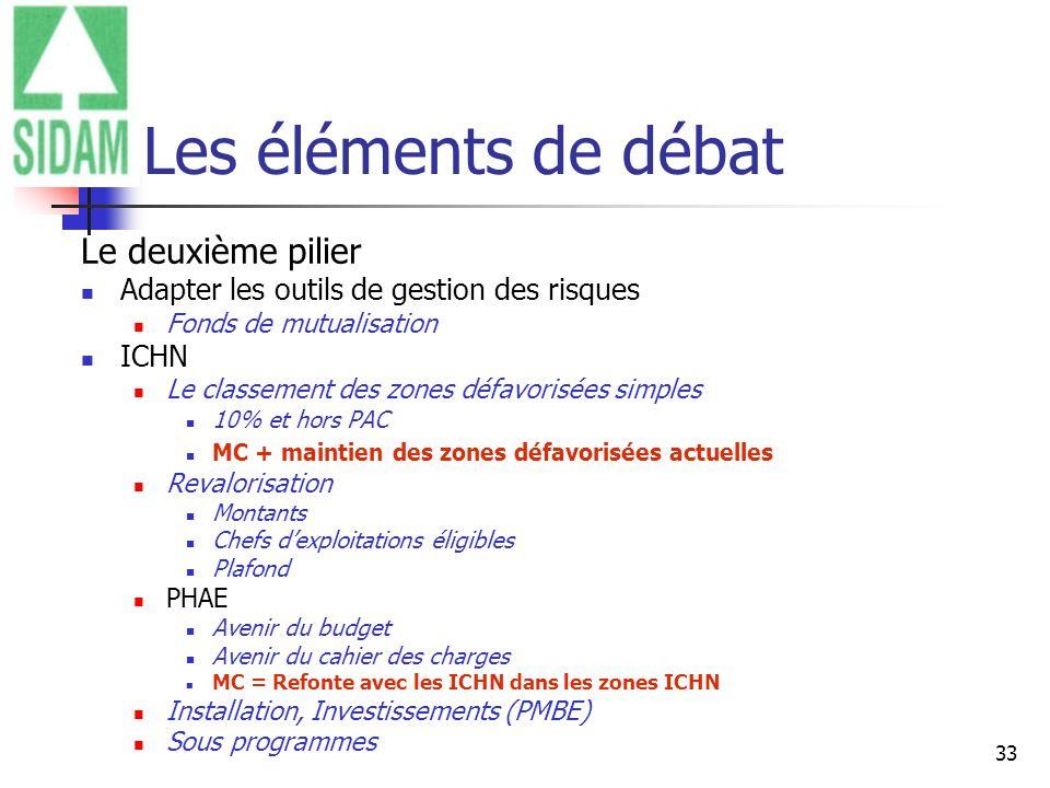 Les éléments de débat Le deuxième pilier