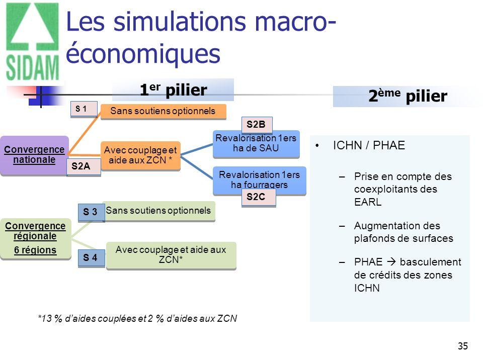 Les simulations macro-économiques