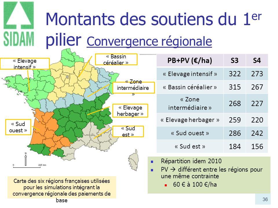 Montants des soutiens du 1er pilier Convergence régionale