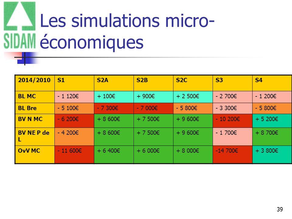 Les simulations micro-économiques