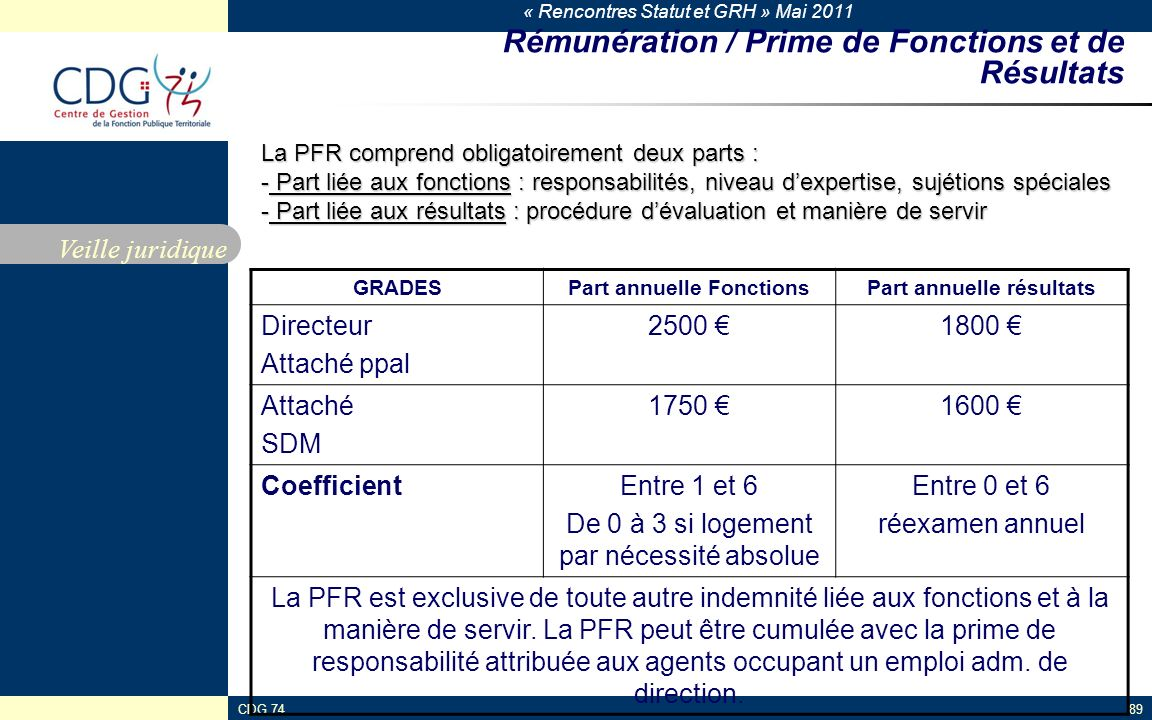 Rémunération / Prime de Fonctions et de Résultats