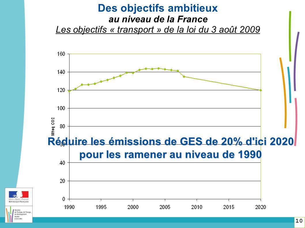 Réduire les émissions de GES de 20% d ici 2020