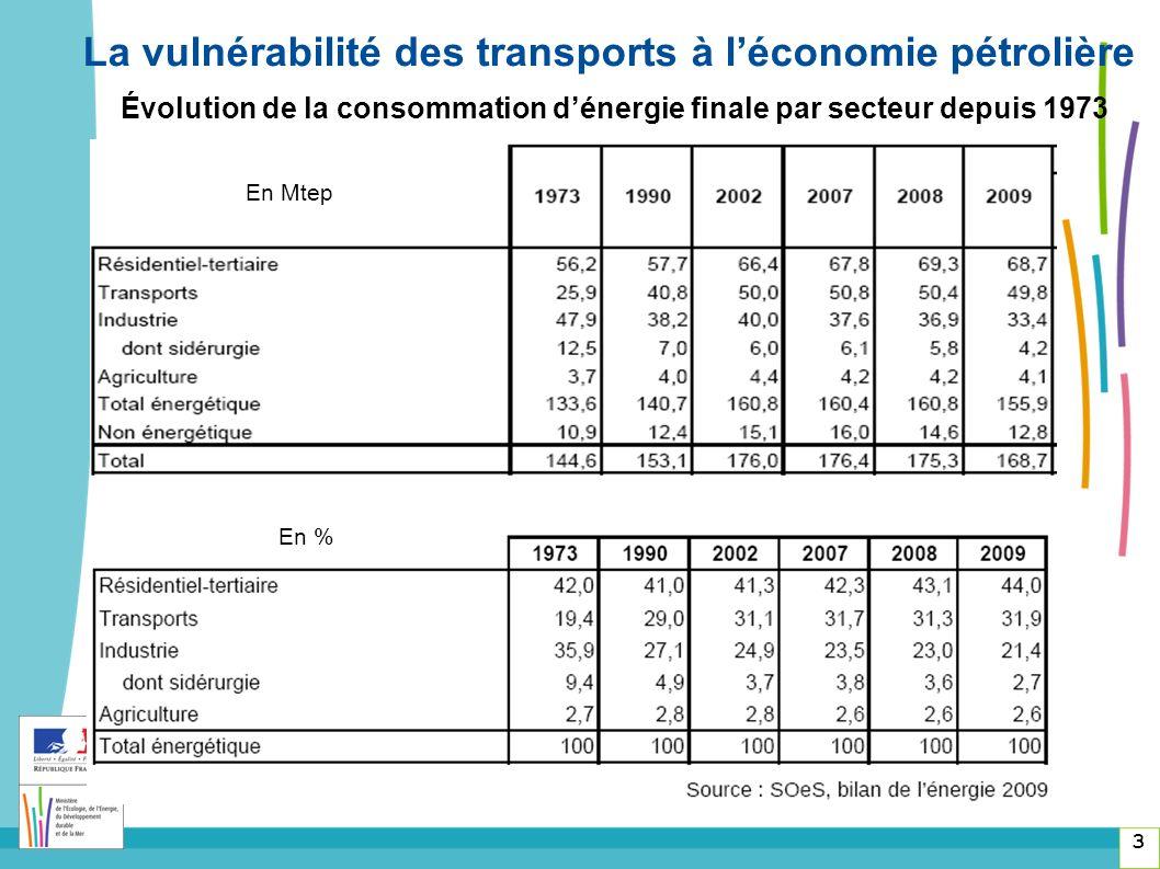 La vulnérabilité des transports à l'économie pétrolière