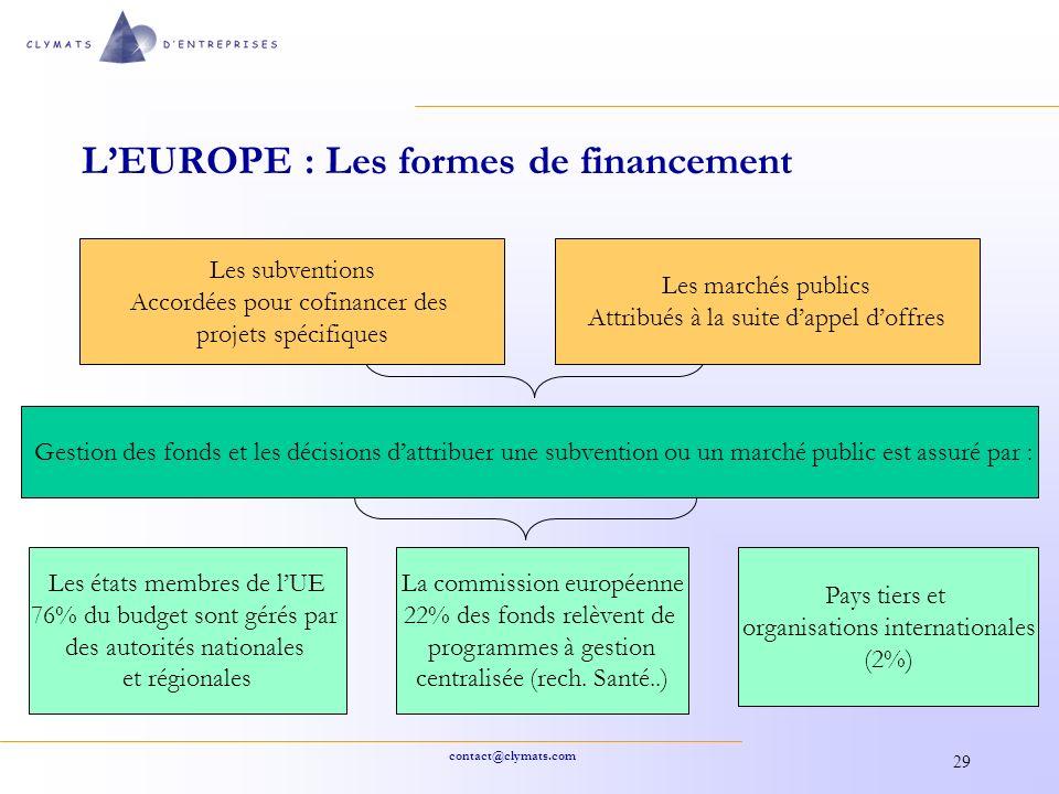 L'EUROPE : Les formes de financement