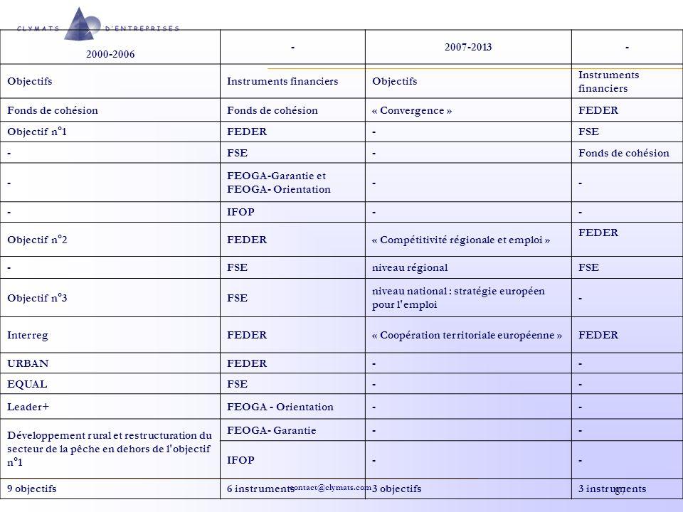2000-2006 - 2007-2013. Objectifs. Instruments financiers. Fonds de cohésion. « Convergence » FEDER.