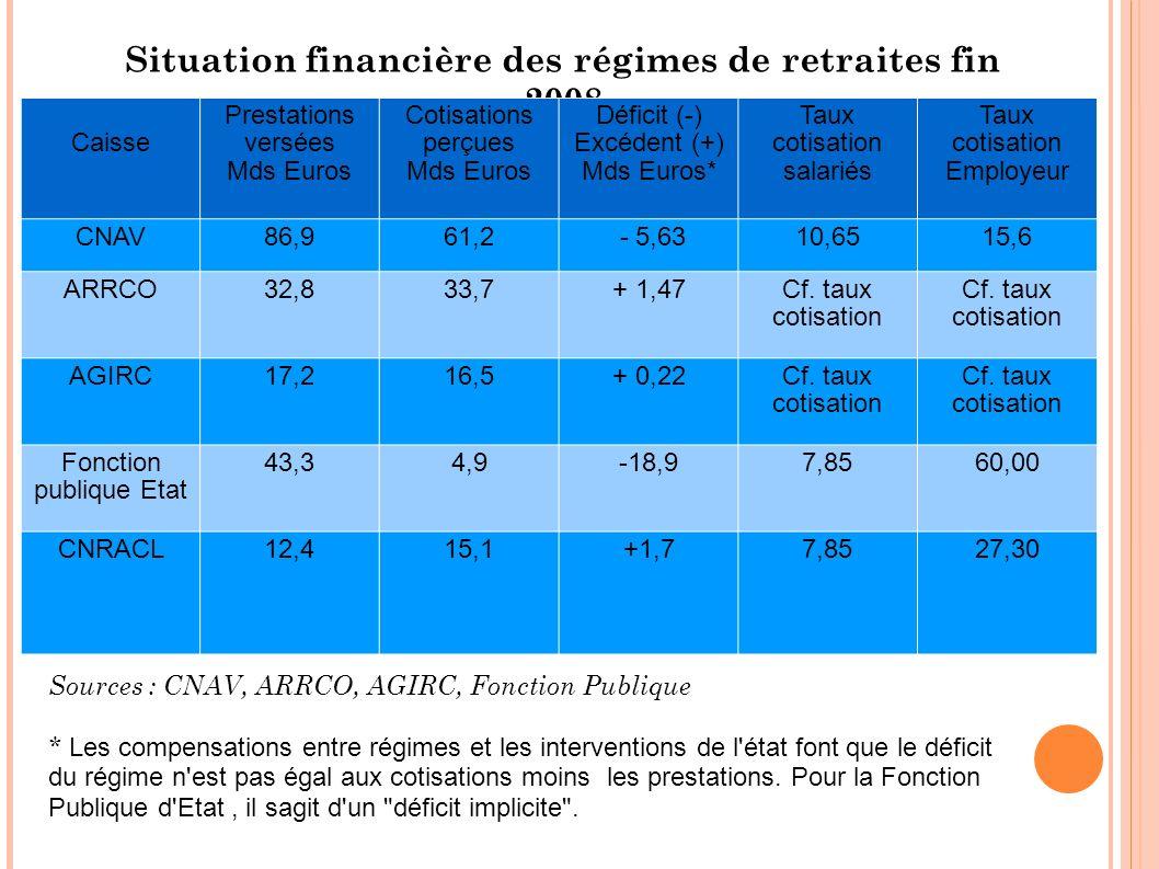 Situation financière des régimes de retraites fin 2008