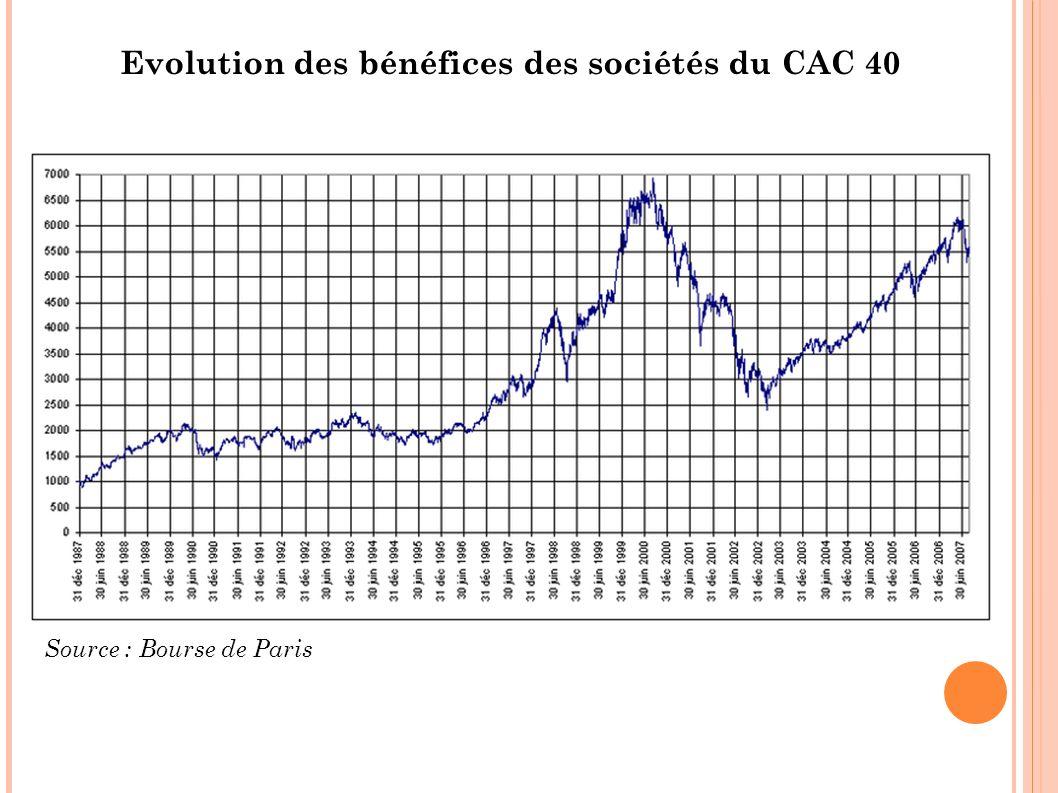 Evolution des bénéfices des sociétés du CAC 40