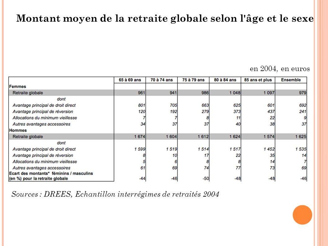 Montant moyen de la retraite globale selon l âge et le sexe