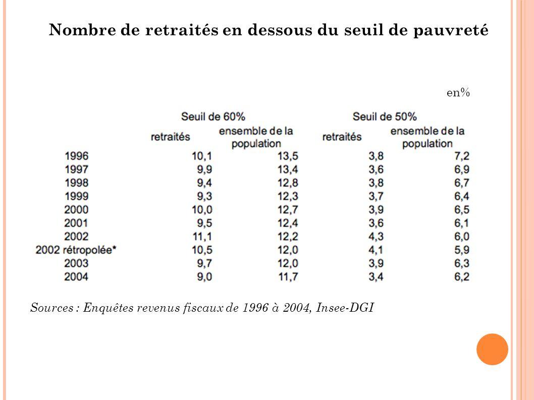 Nombre de retraités en dessous du seuil de pauvreté