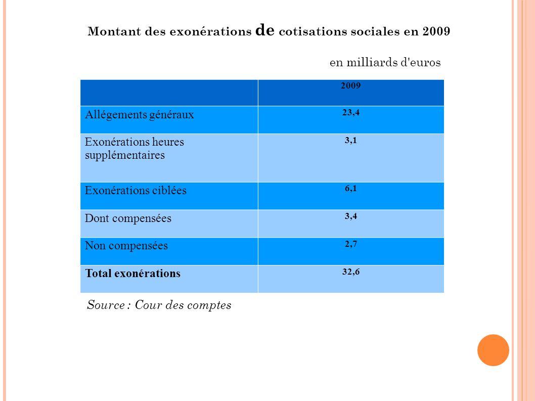 Montant des exonérations de cotisations sociales en 2009